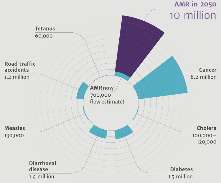 A chart depicting the deaths due to antimicrobial resistance per year compared to other causes of deaths