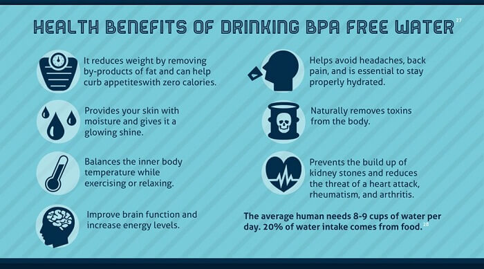 The Benefits Of BPA-Free Water Bottles